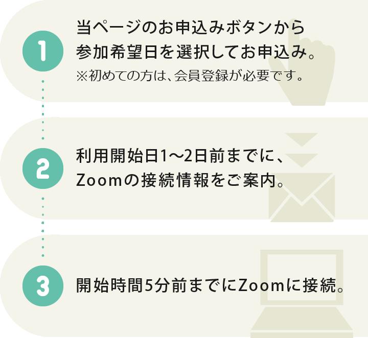 1.当ページのお申込みボタンから参加希望日を選択してお申込み。2.利用開始日1~2日前までに、Zoomの接続情報をご案内。3.開始時間5分前までにZoomに接続。